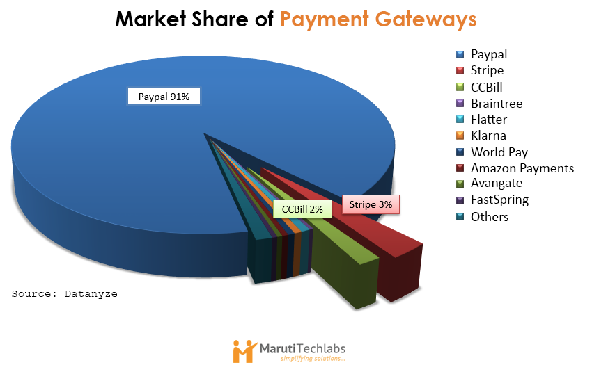 Market Share of Payment Gateways in 2015