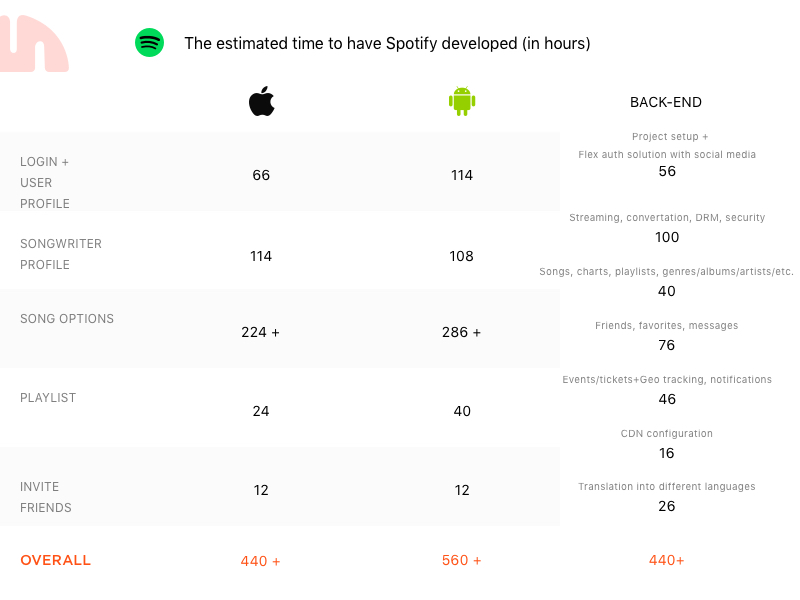 iOS, Android and web hours needed to build Spotify