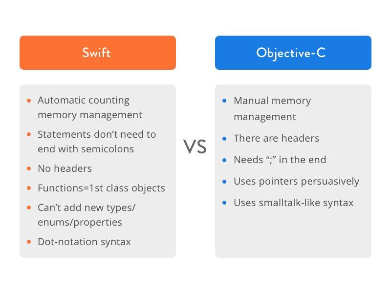 Swift versus Objective-C