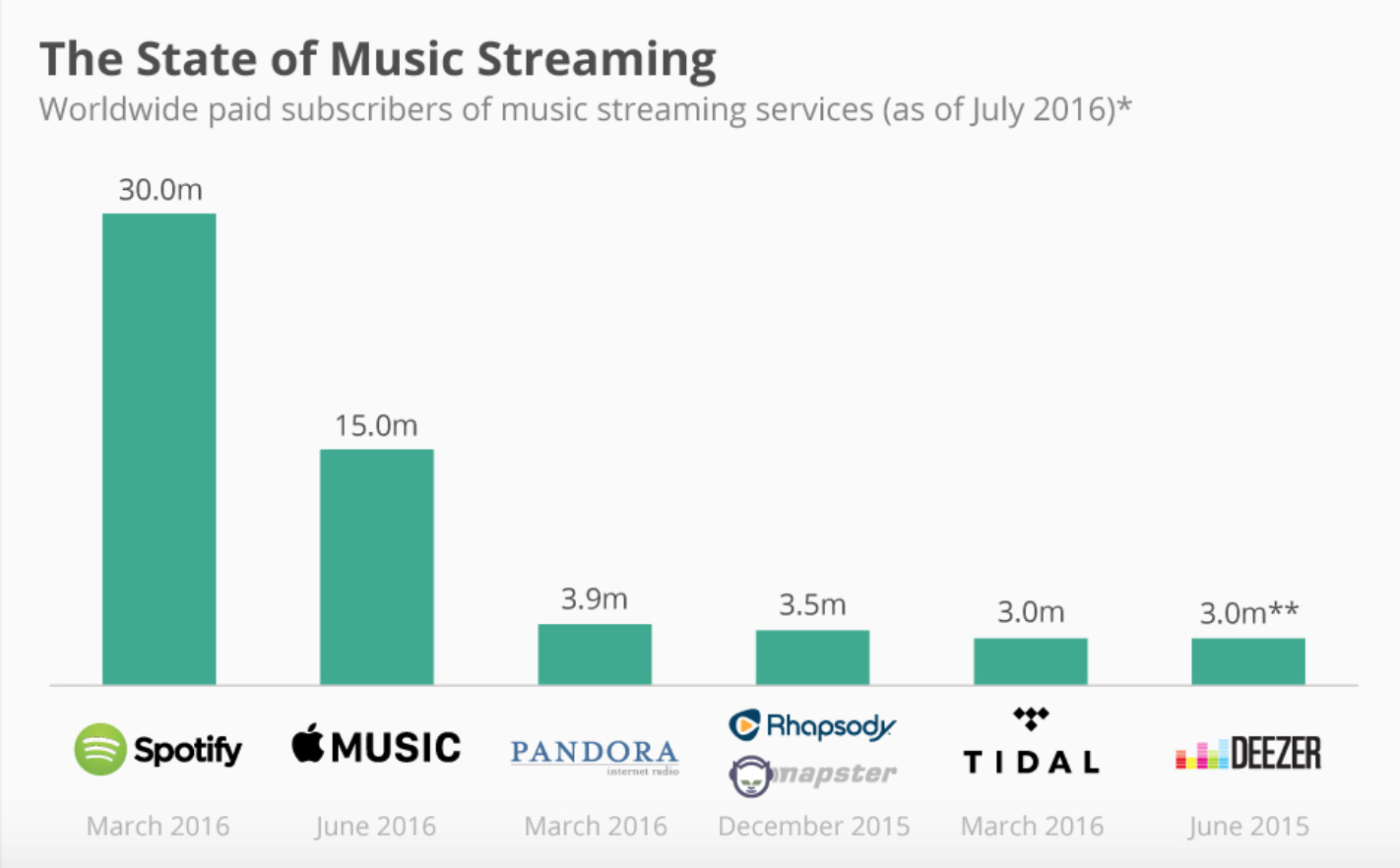 The current state of music streaming