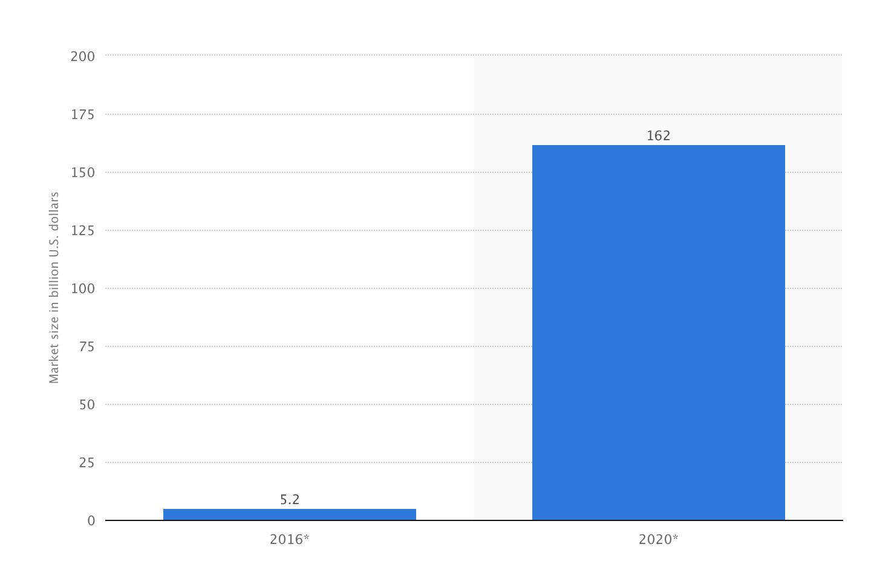 Growth of AR apps till 2020