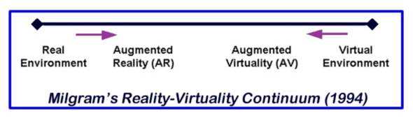 Milrgam's graph for reality and virtuality