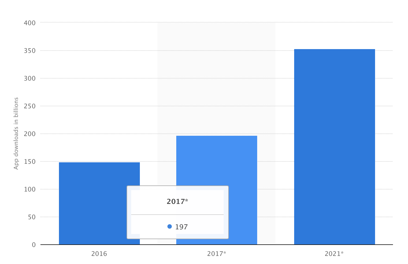 Mobile Apps Growth Stats