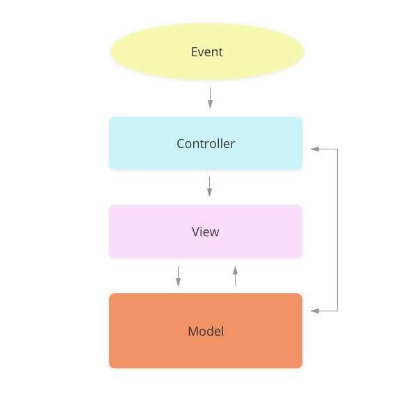 MVC scheme