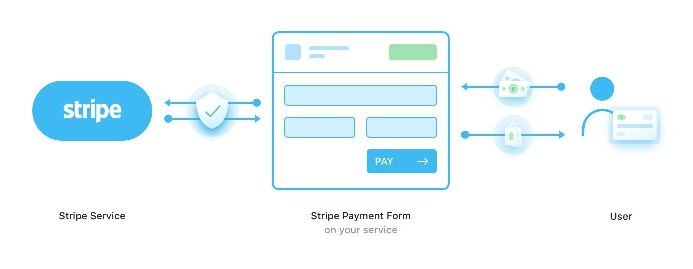 Stripe Payment Scheme