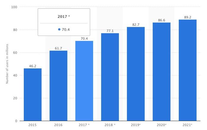 Snapchat user base increase