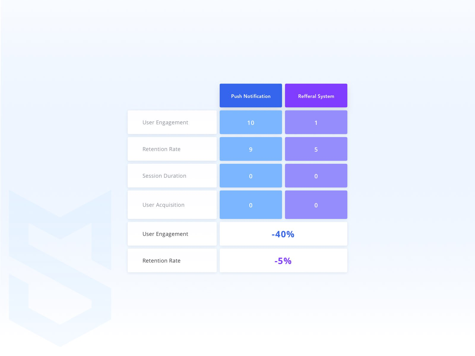 feature evaluation