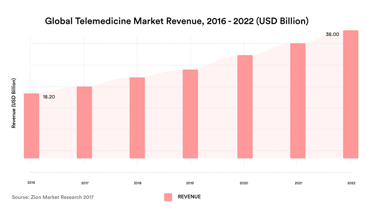 Global Telemedicine Market Revenue