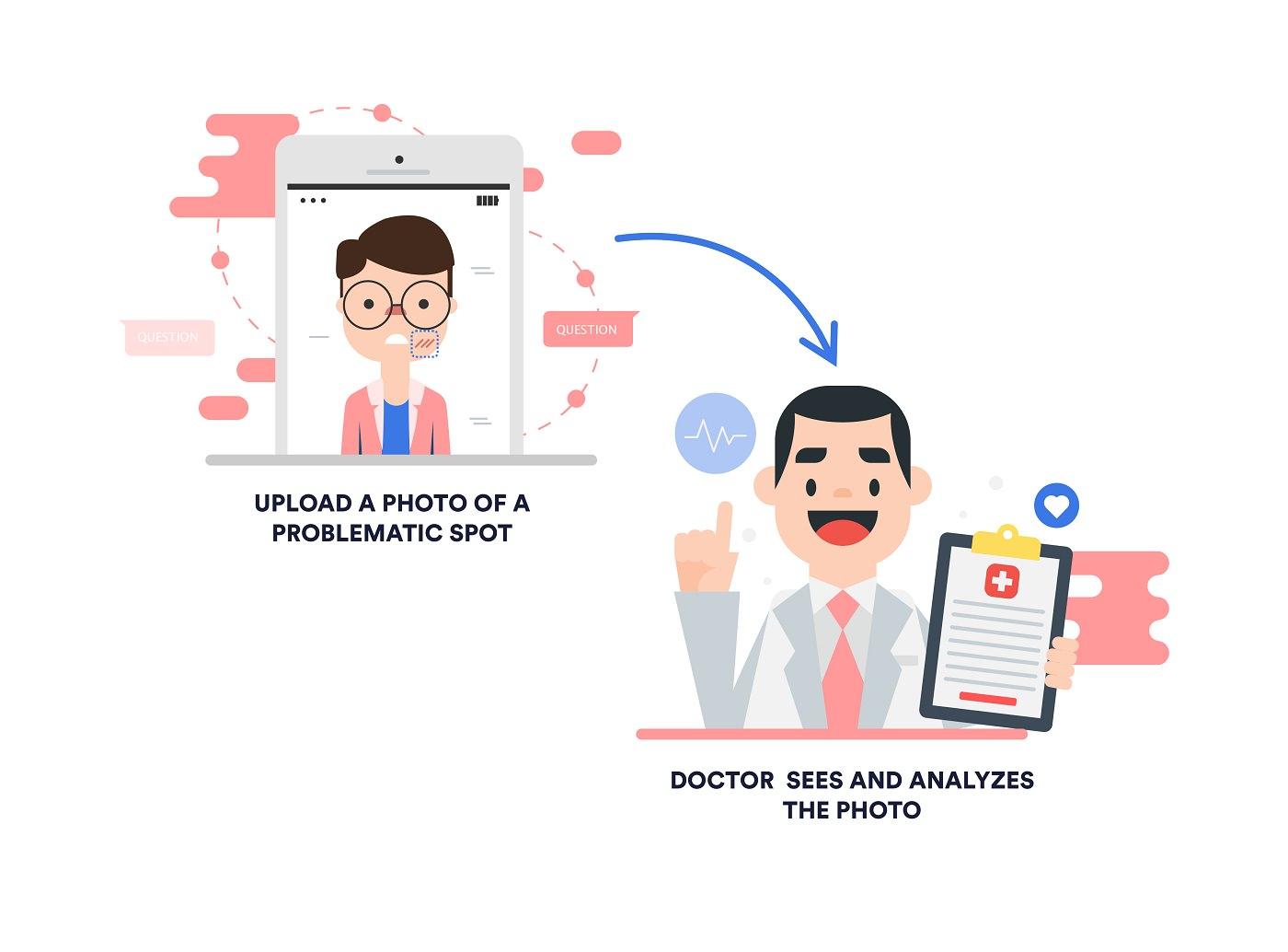 Telemedicine online consultation