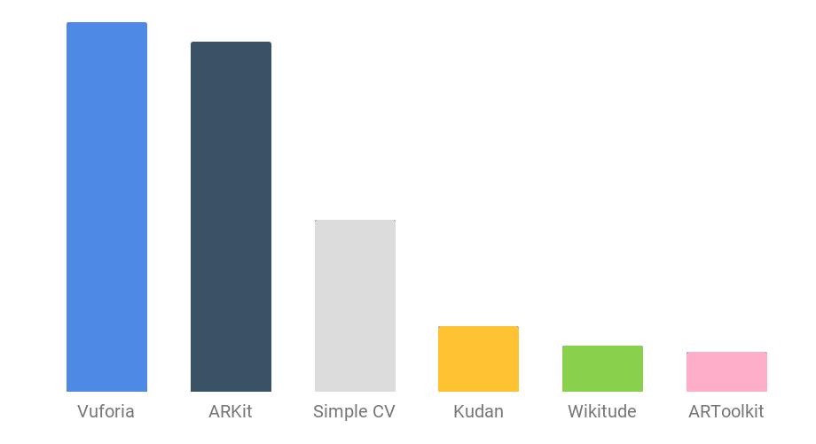 AR framework trends
