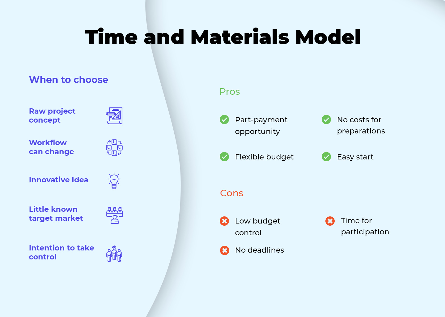Time and materials model
