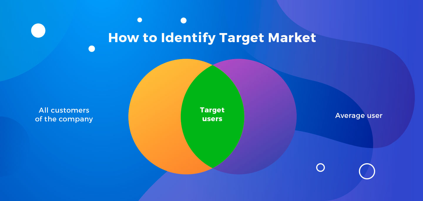 identify the target market