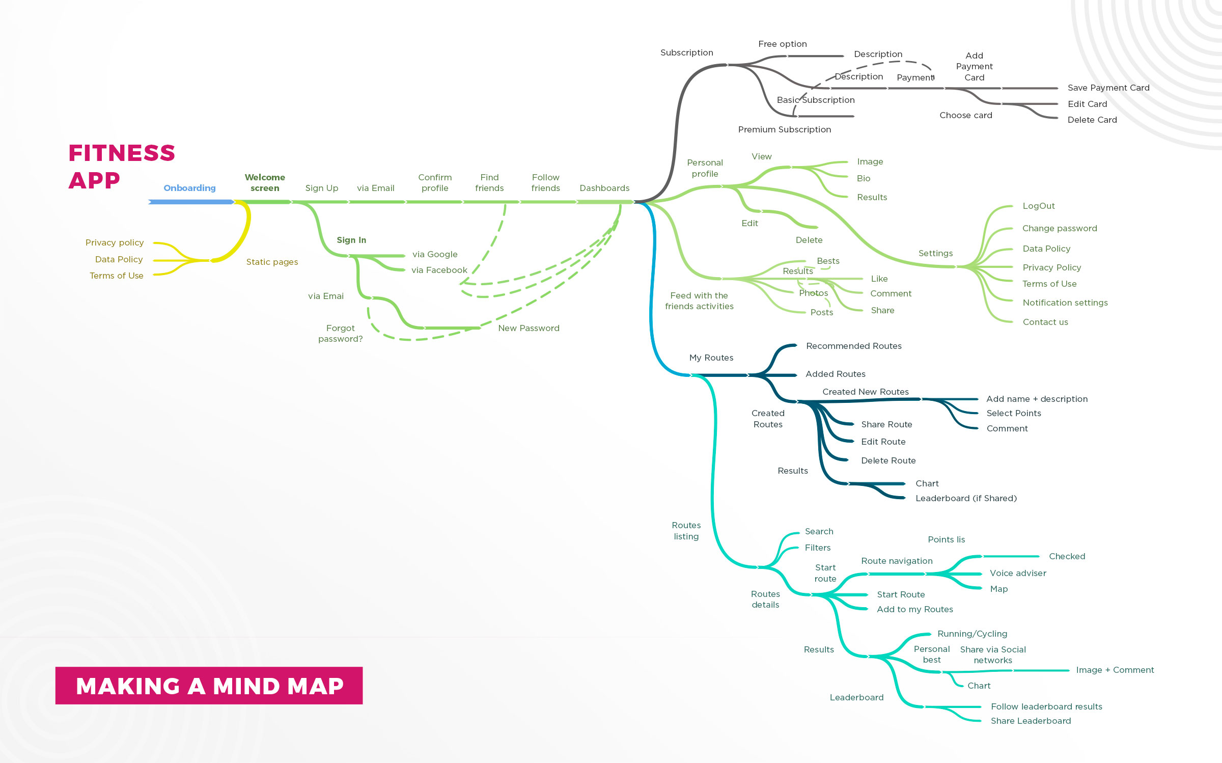 Mind Map for mobile app