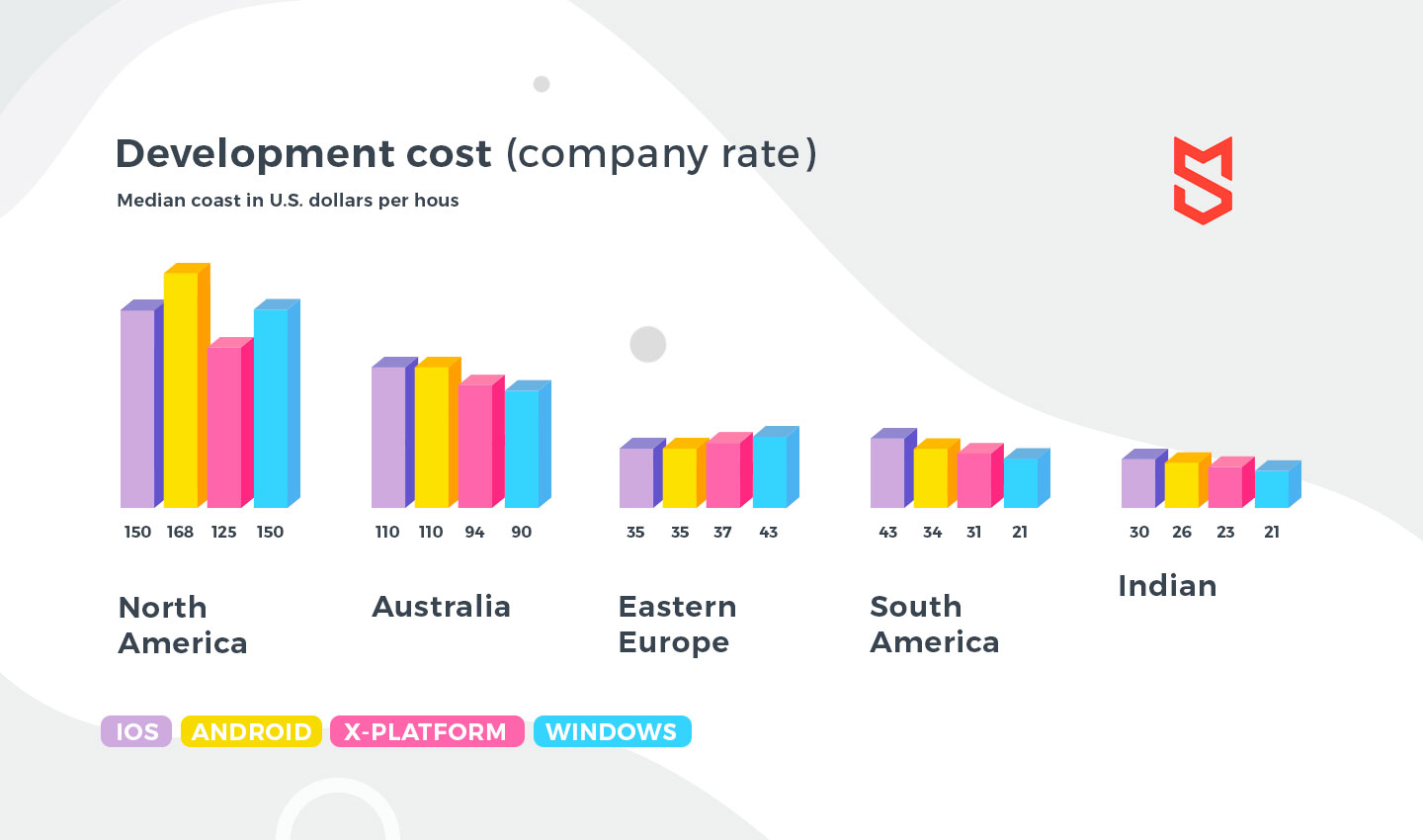 #Development companies rates