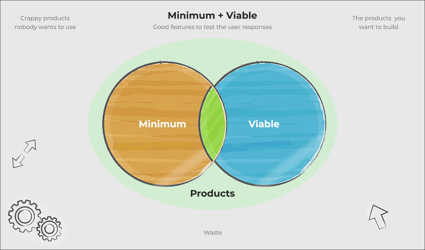 Minimum Viable Product for validation