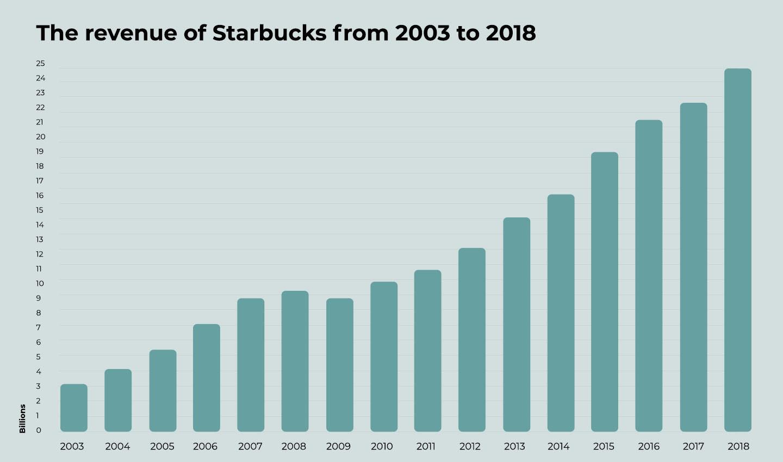 Starbucks revenue