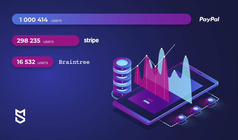 Mobile App Payment Gateways: Stripe vs PayPal vs Braintree