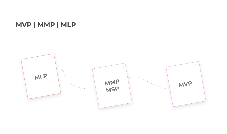 MVP, MLP, MMP