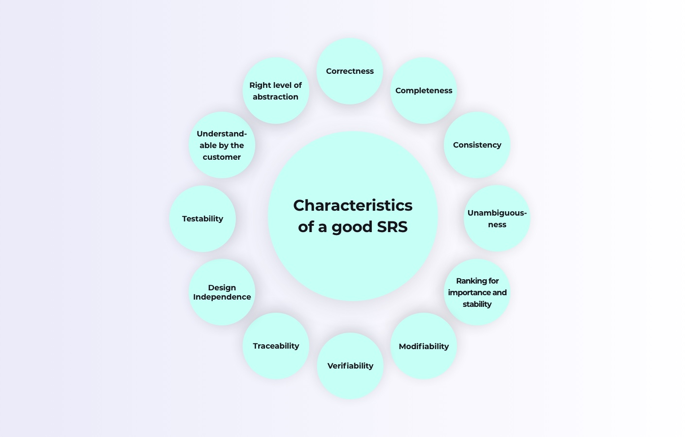 Characteristics of good SRS