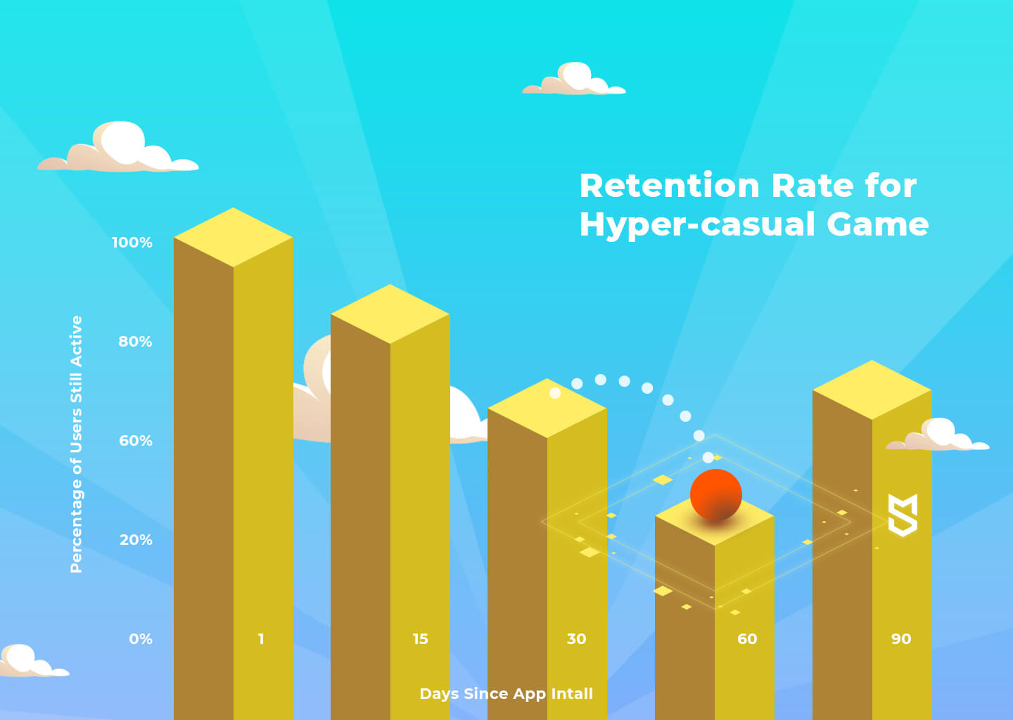 Retention Rate for hyper-casual games