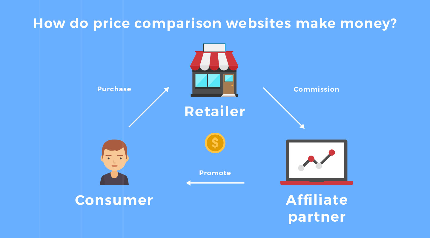 price comparison websites monetization