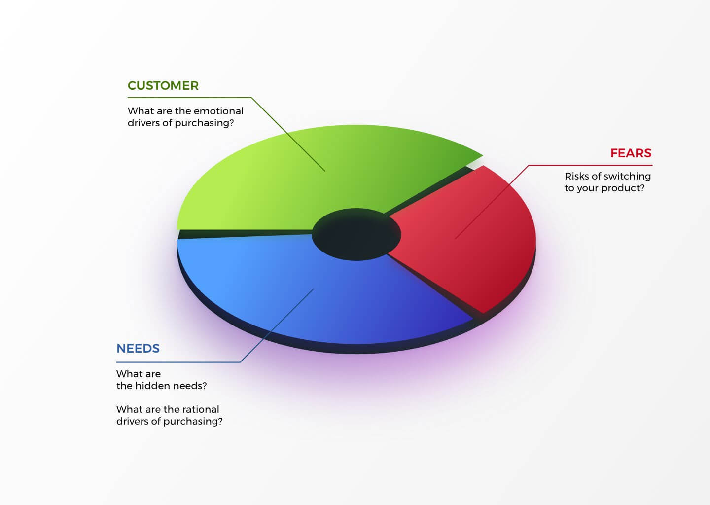 customer value segment