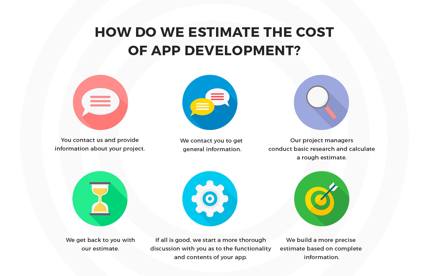 app development estimate process