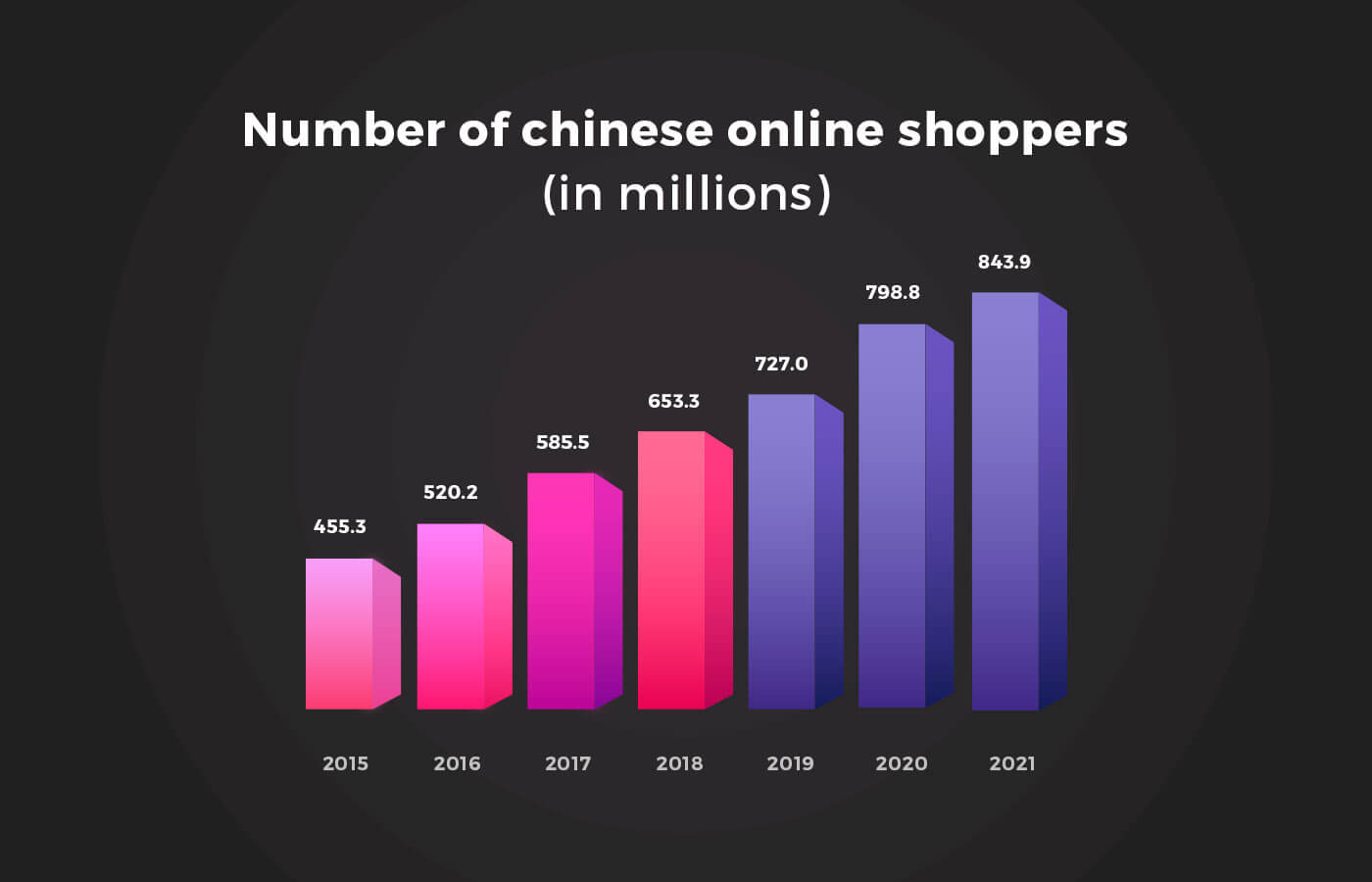 number of chinese online shoppers