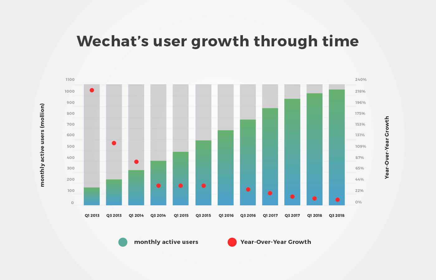 Wechat users growth