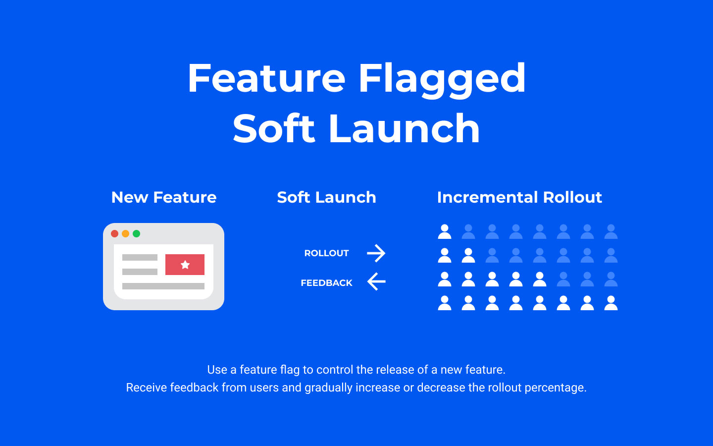 How to soft-launch an app