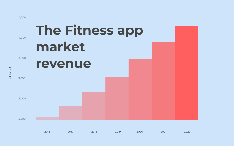 Fitness app market revenue