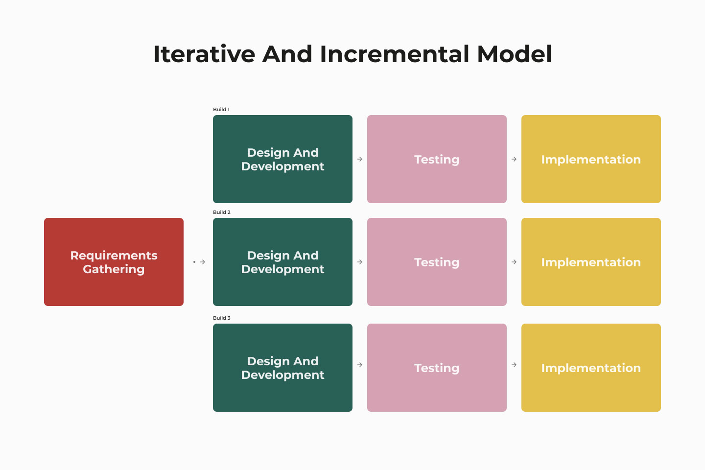 Iterative and Incremental SDLC model stages