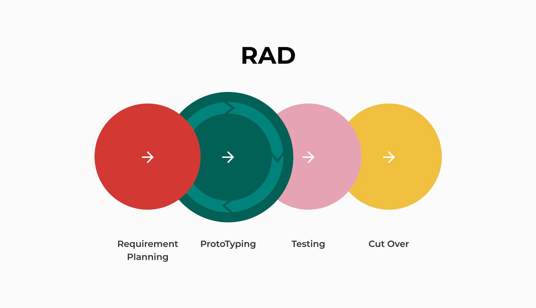 RAD model flow