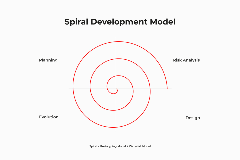 Spiral development model stages