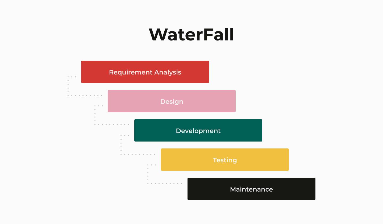 Waterfall model SDLC model