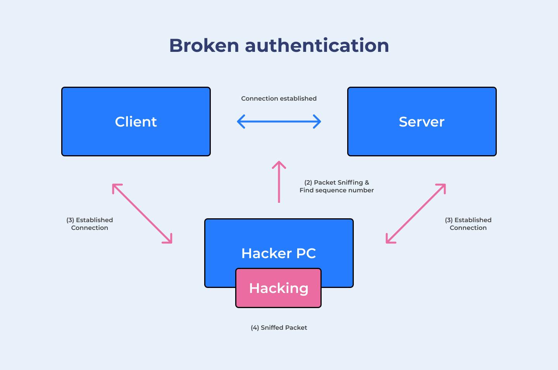 Broken authentication flow