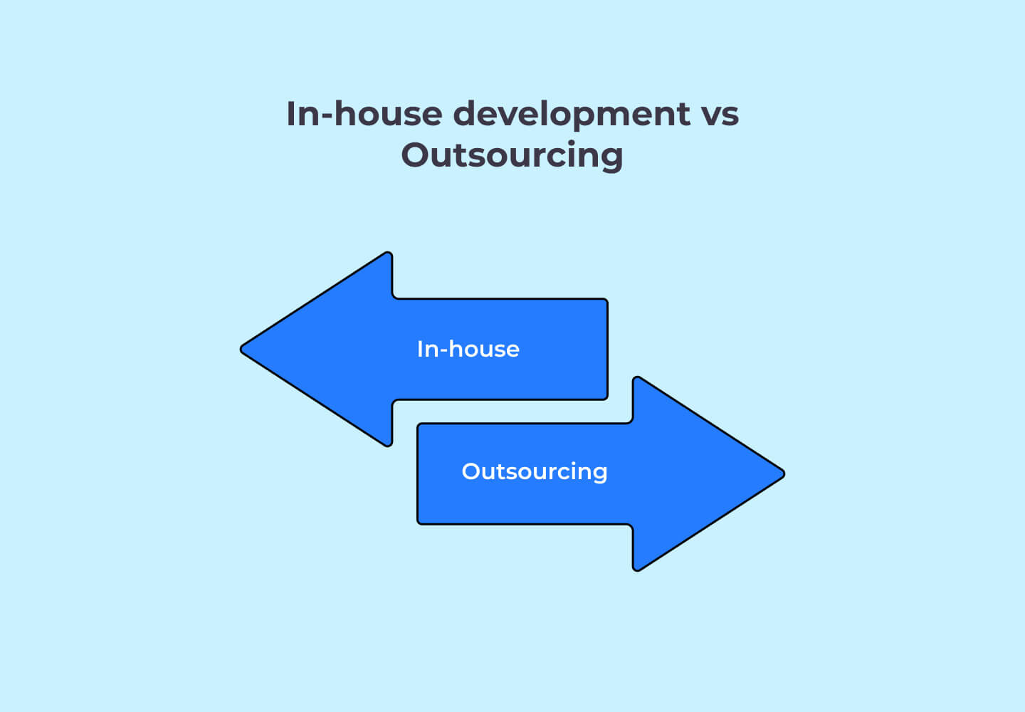 In-house development vs Outsourcing