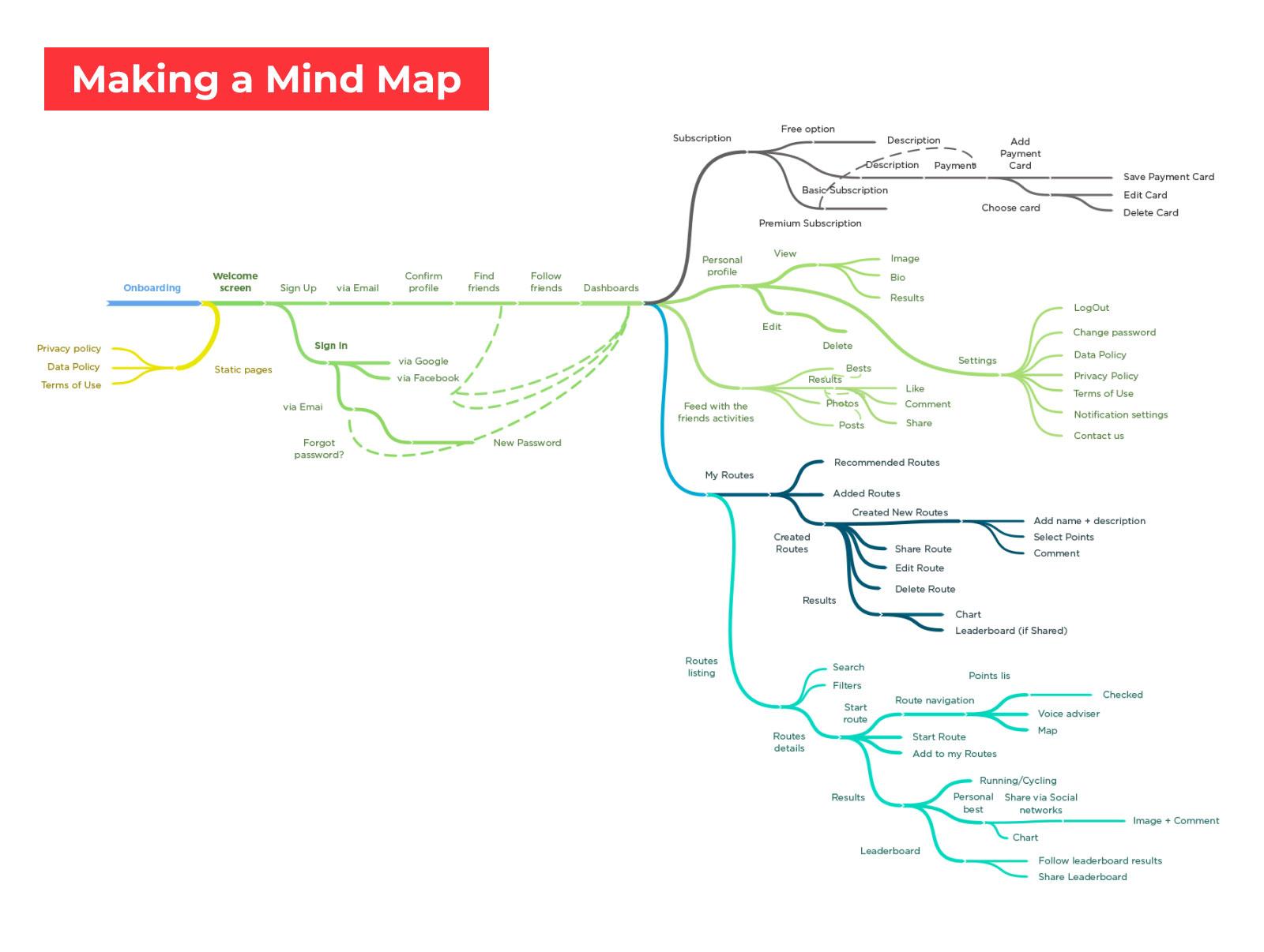 Mind Map for mobile app