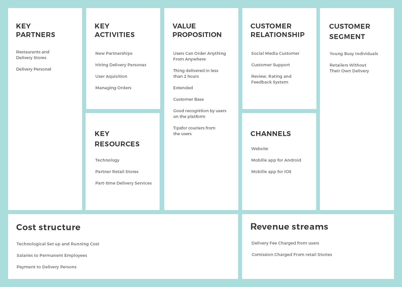 Business Model Canvas for food delivery app