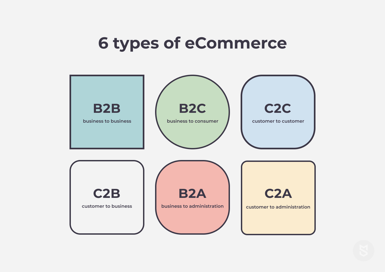 6 types of eCommerce