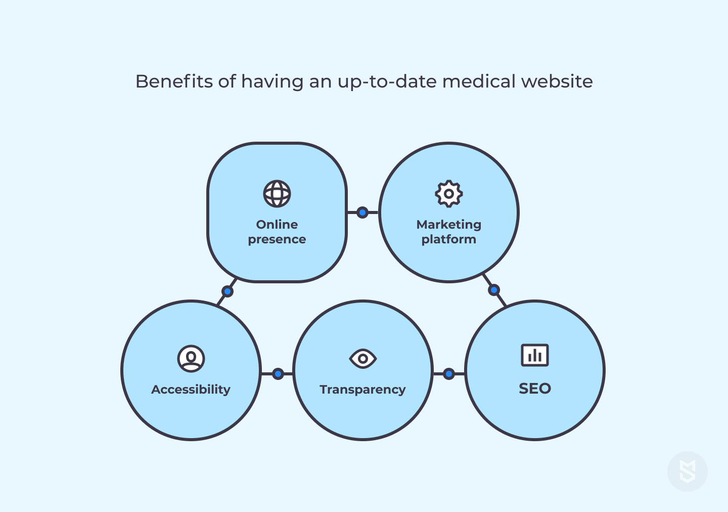 Benefits of having an up-to-date medical website
