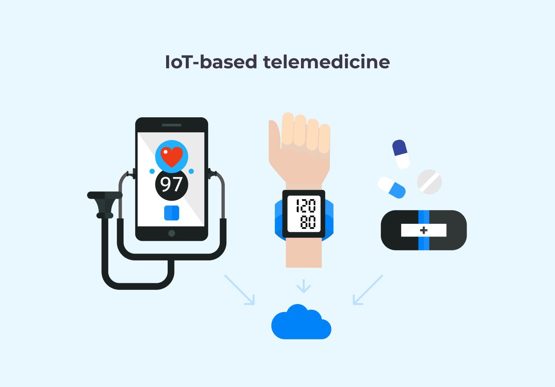 IoT-based telemedicine