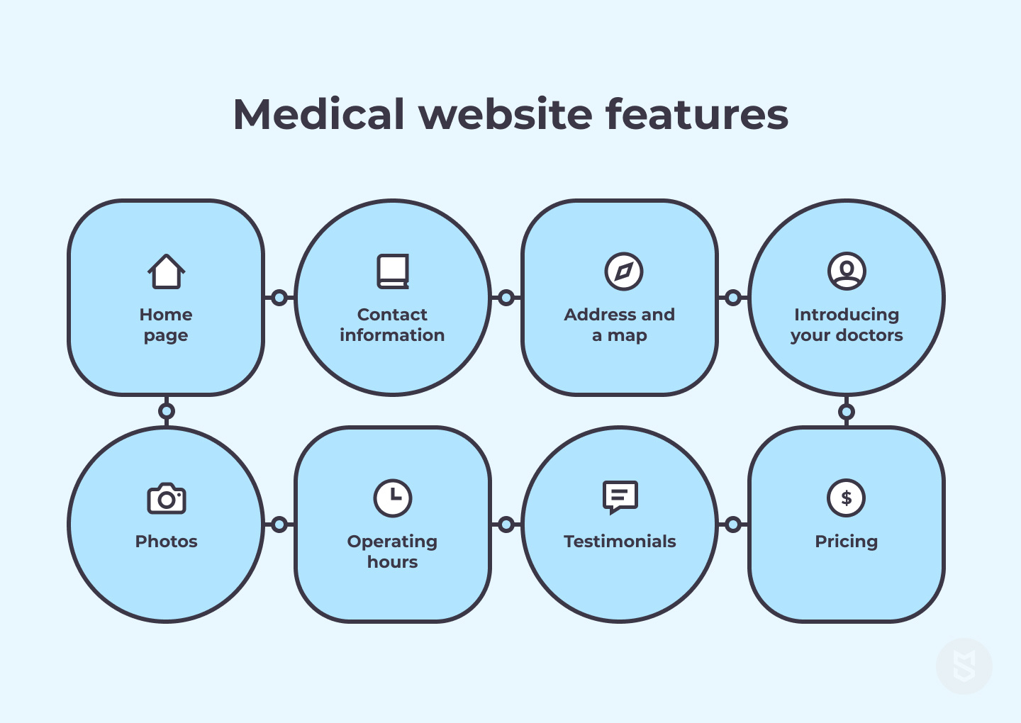 medical website features