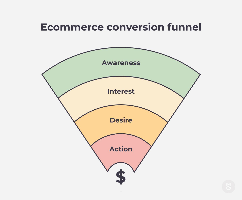 Ecommerce conversion funnel
