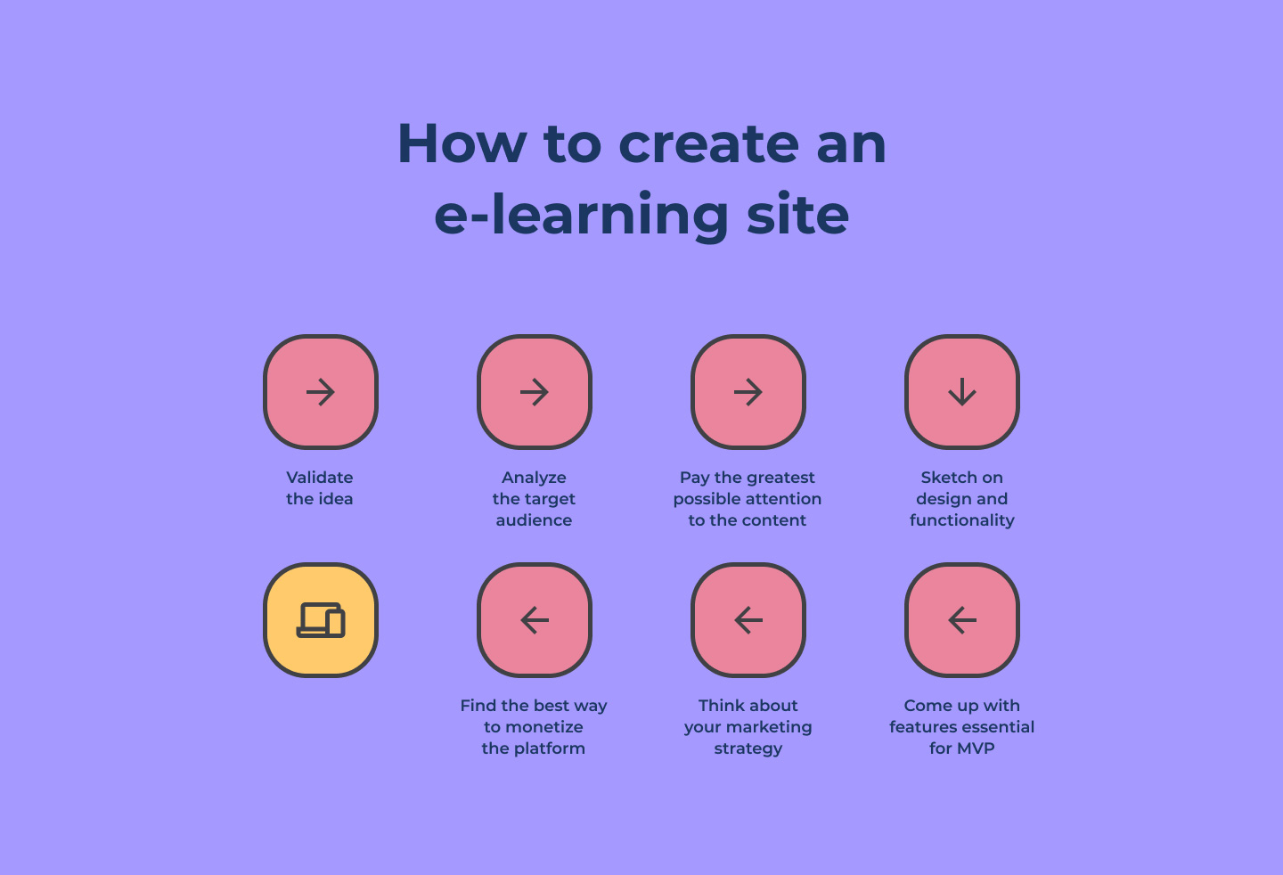 steps to develop an e-learning website