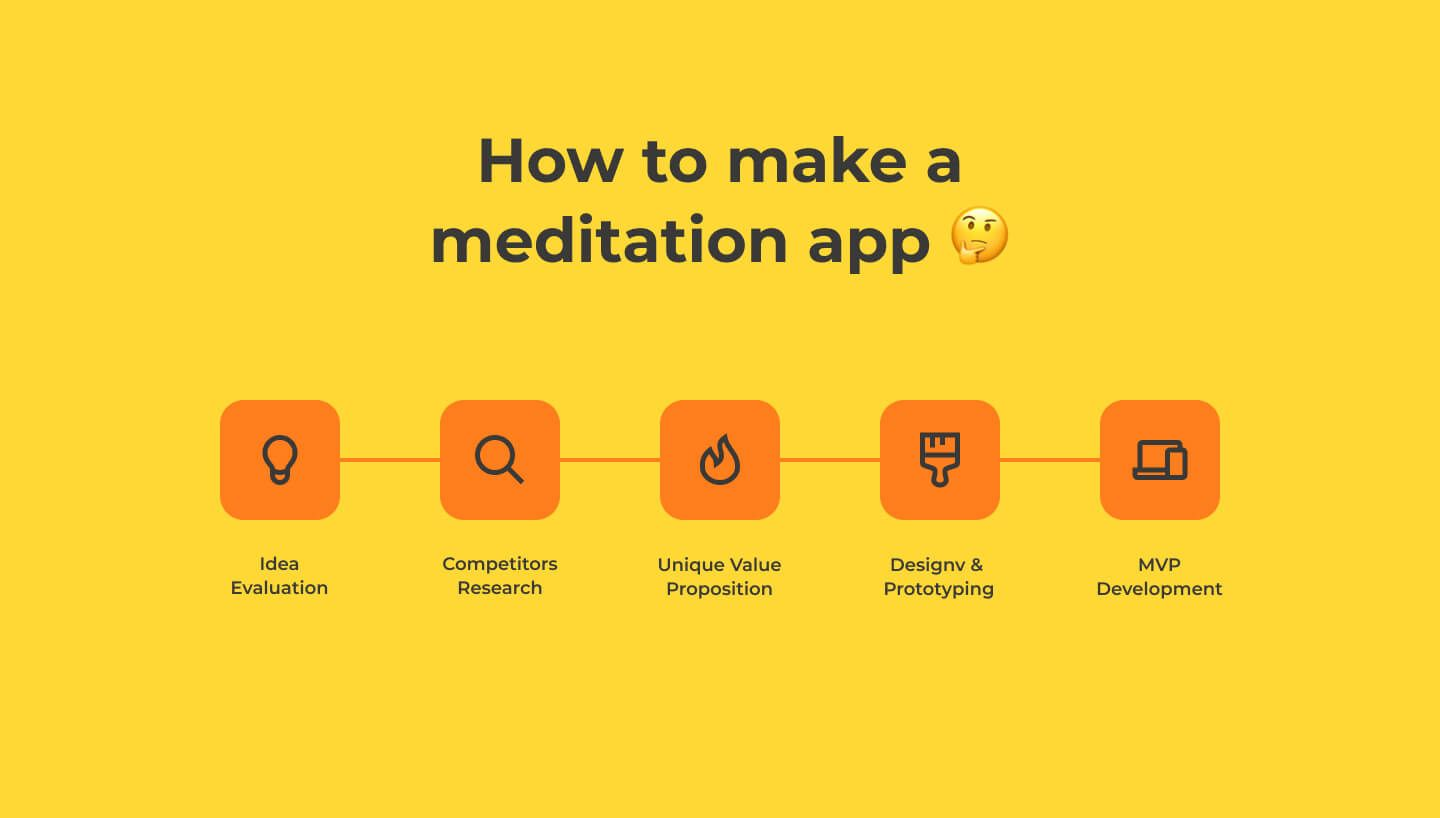 How-to-make-a-meditation-app-1