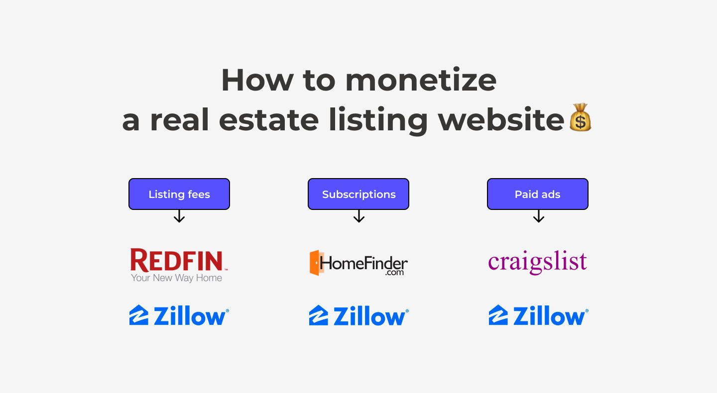 real estate listing website monetization