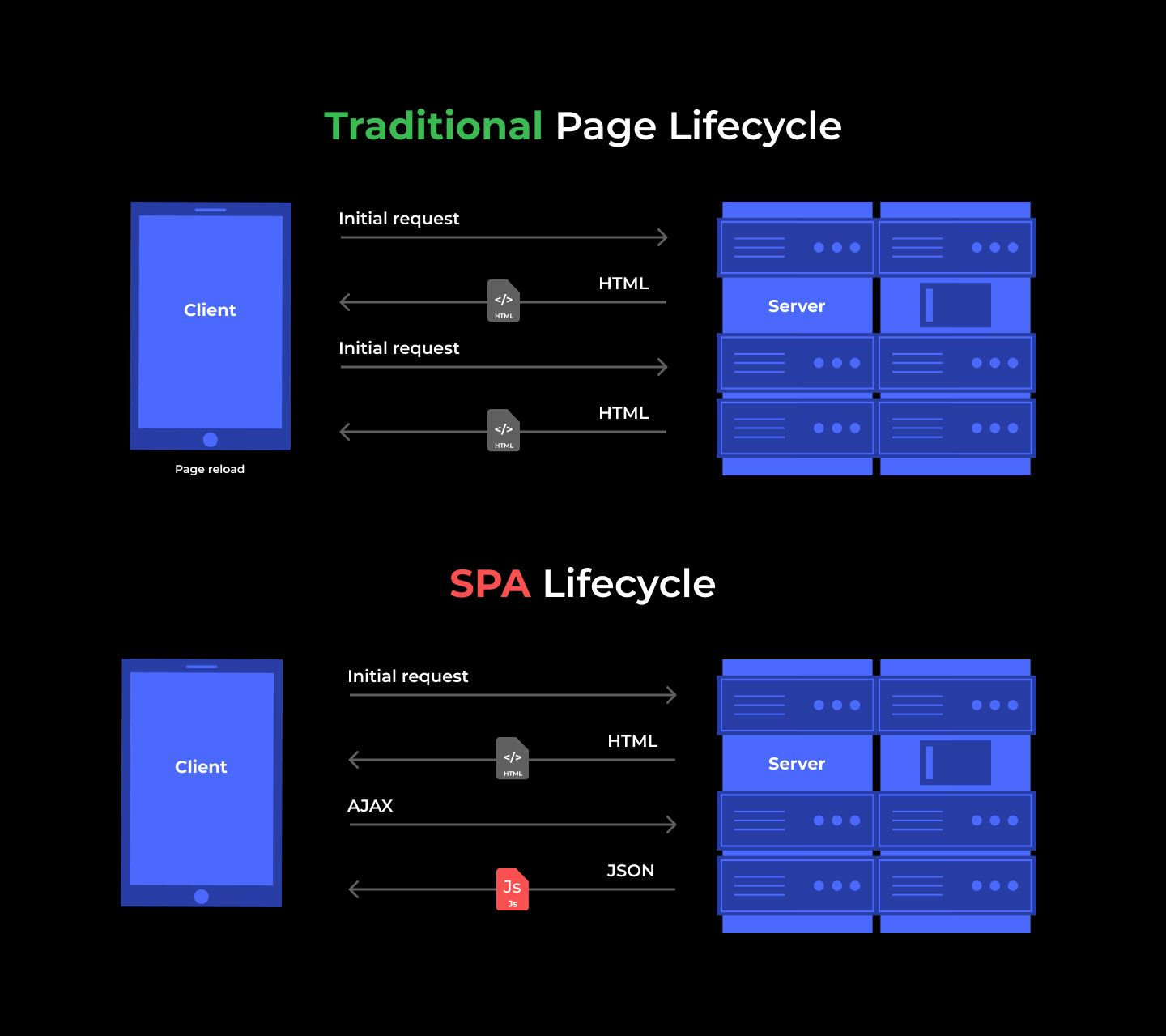 Traditional page lifecycle vs Single page app lifecycle