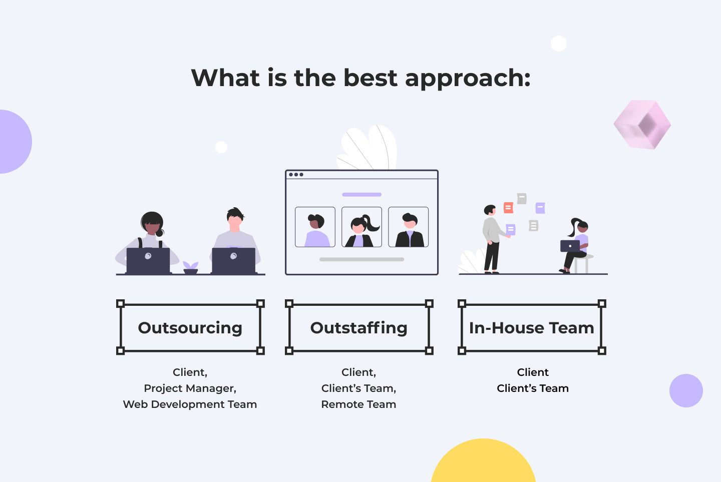 Outsourcing vs outstaffing vs in-house team