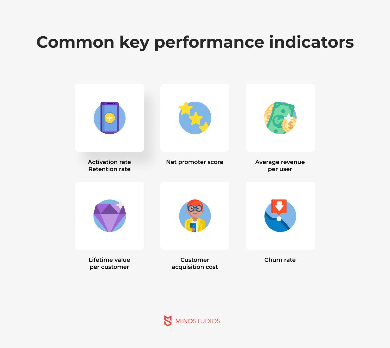 Common key performance indicators for MVP